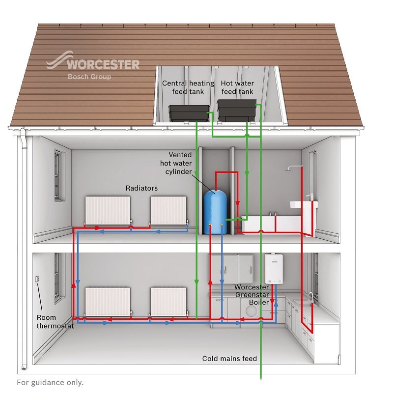 Woolfoot Heating - New Boiler Installation - Worcester Bosch (1)